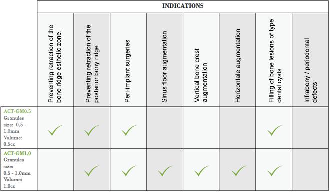 tableau_indications_en